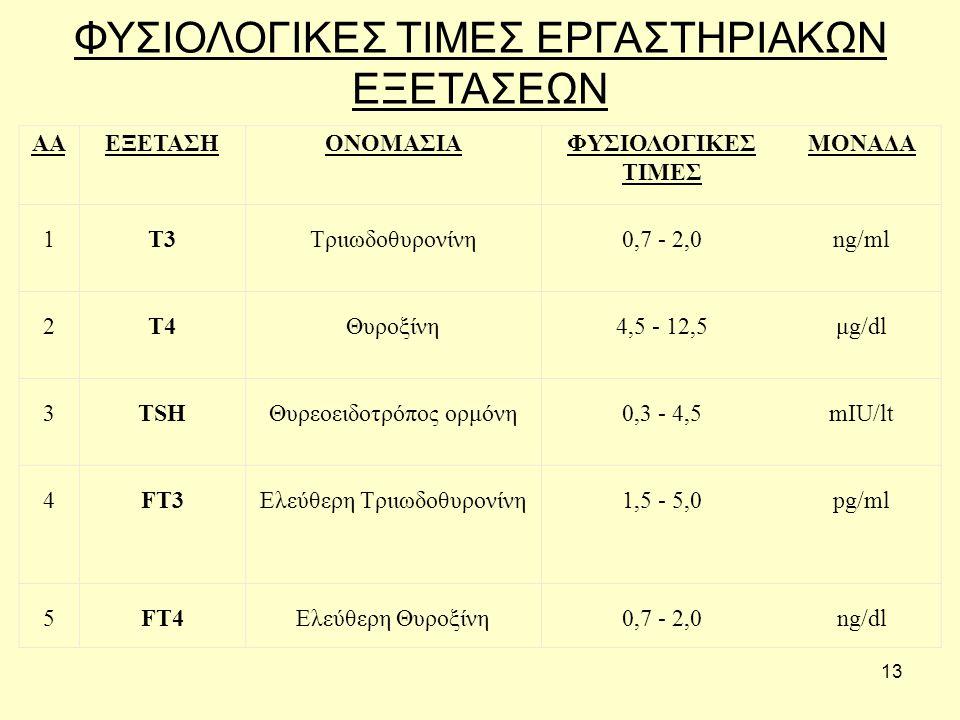 13 ΦΥΣΙΟΛΟΓΙΚΕΣ ΤΙΜΕΣ ΕΡΓΑΣΤΗΡΙΑΚΩΝ ΕΞΕΤΑΣΕΩΝ ΑΑΕΞΕΤΑΣΗΟΝΟΜΑΣΙΑΦΥΣΙΟΛΟΓΙΚΕΣ ΤΙΜΕΣ ΜΟΝΑΔΑ 1Τ3Τριιωδοθυρονίνη0,7 - 2,0ng/ml 2T4Θυροξίνη4,5 - 12,5μg/dl 3TSHΘυρεοειδοτρόπος ορμόνη0,3 - 4,5mIU/lt 4FT3Ελεύθερη Τριιωδοθυρονίνη1,5 - 5,0pg/ml 5FT4Ελεύθερη Θυροξίνη0,7 - 2,0ng/dl