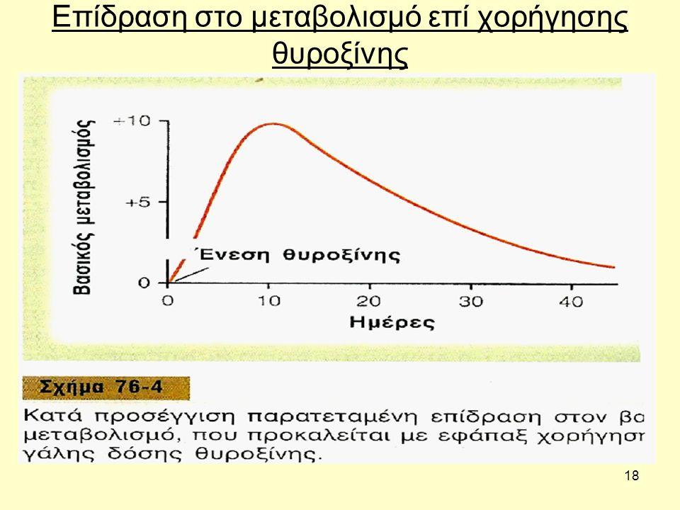 18 Επίδραση στο μεταβολισμό επί χορήγησης θυροξίνης