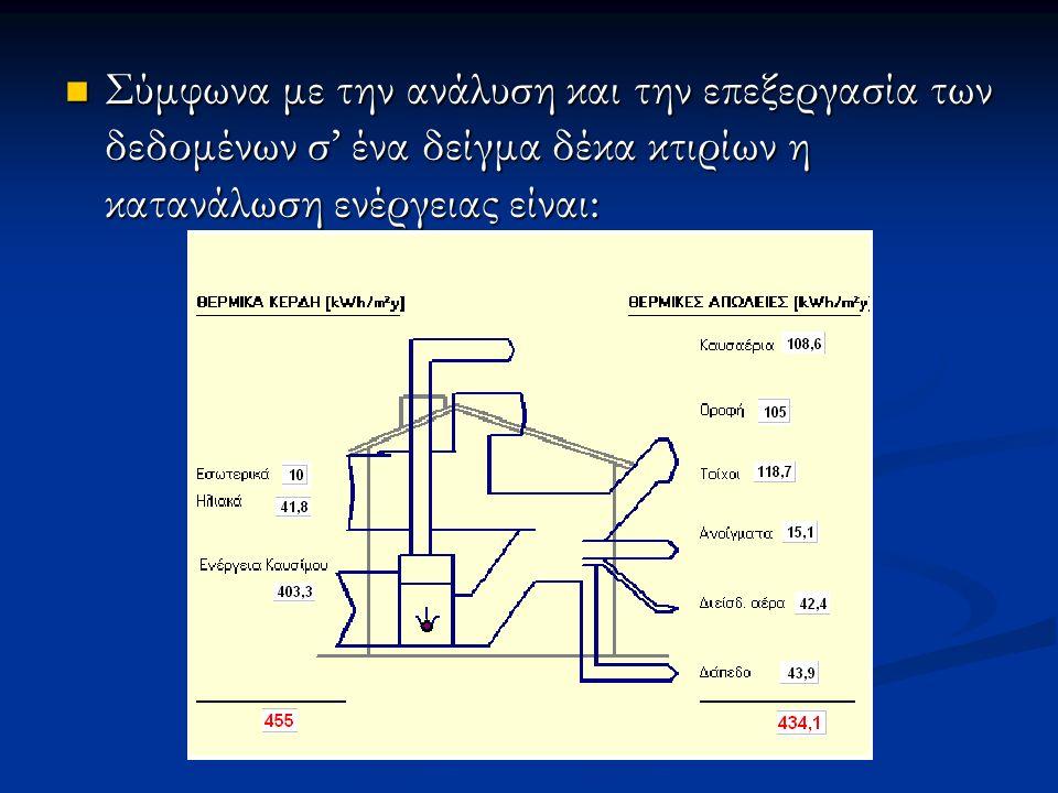 Σύμφωνα με την ανάλυση και την επεξεργασία των δεδομένων σ' ένα δείγμα δέκα κτιρίων η κατανάλωση ενέργειας είναι: Σύμφωνα με την ανάλυση και την επεξε