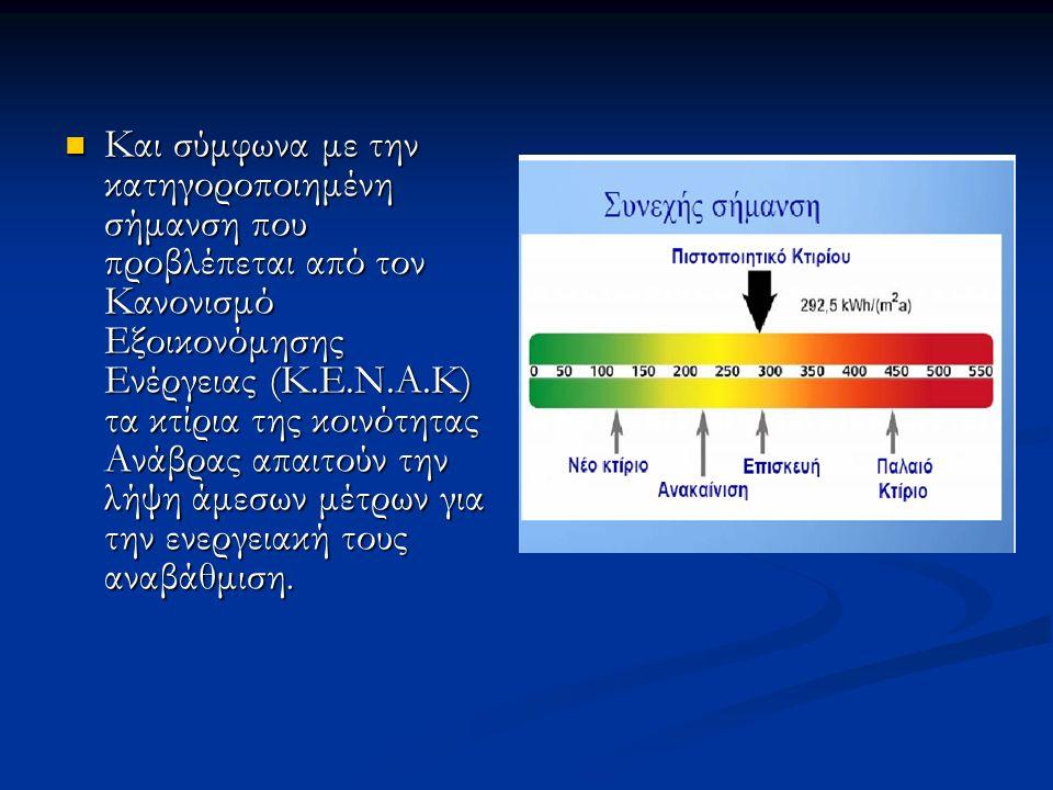 Και σύμφωνα με την κατηγοροποιημένη σήμανση που προβλέπεται από τον Κανονισμό Εξοικονόμησης Ενέργειας (Κ.Ε.Ν.Α.Κ) τα κτίρια της κοινότητας Ανάβρας απα