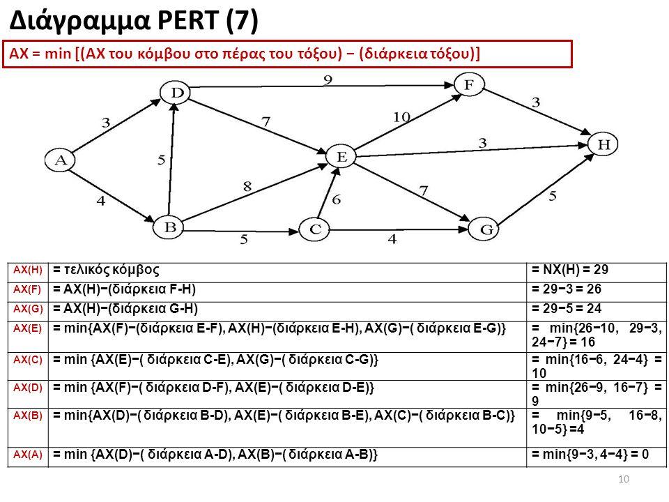 10 Διάγραμμα PERT (7) ΑΧ(H) = τελικός κόμβος= ΝΧ(H) = 29 ΑΧ(F) = ΑΧ(H)−(διάρκεια F-H)= 29−3 = 26 ΑΧ(G) = ΑΧ(H)−(διάρκεια G-H)= 29−5 = 24 ΑΧ(E) = min{ΑΧ(F)−(διάρκεια E-F), ΑΧ(H)−(διάρκεια E-H), ΑΧ(G)−( διάρκεια E-G)}= min{26−10, 29−3, 24−7} = 16 ΑΧ(C) = min {ΑΧ(E)−( διάρκεια C-E), ΑΧ(G)−( διάρκεια C-G)}= min{16−6, 24−4} = 10 ΑΧ(D) = min {ΑΧ(F)−( διάρκεια D-F), ΑΧ(E)−( διάρκεια D-E)}= min{26−9, 16−7} = 9 ΑΧ(B) = min{ΑΧ(D)−( διάρκεια B-D), ΑΧ(E)−( διάρκεια B-E), ΑΧ(C)−( διάρκεια B-C)}= min{9−5, 16−8, 10−5} =4 ΑΧ(A) = min {ΑΧ(D)−( διάρκεια A-D), ΑΧ(B)−( διάρκεια A-B)}= min{9−3, 4−4} = 0 ΑΧ = min [(ΑΧ του κόμβου στο πέρας του τόξου) − (διάρκεια τόξου)]