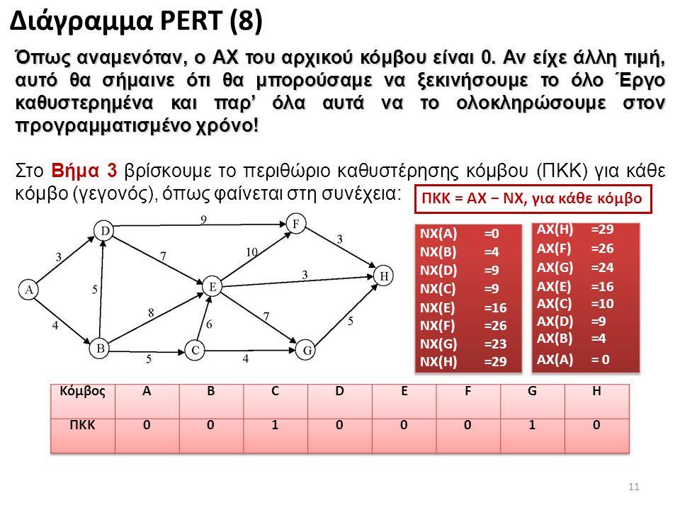 11 Διάγραμμα PERT (8) Όπως αναμενόταν, ο ΑΧ του αρχικού κόμβου είναι 0.