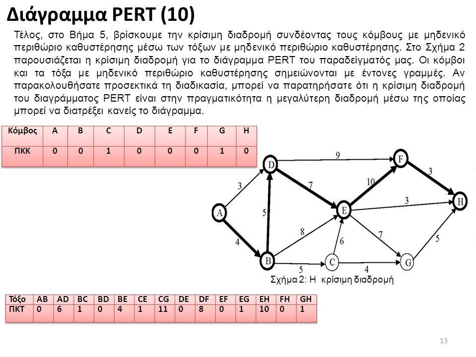 13 Διάγραμμα PERT (10) Τέλος, στο Βήμα 5, βρίσκουμε την κρίσιμη διαδρομή συνδέοντας τους κόμβους με μηδενικό περιθώριο καθυστέρησης μέσω των τόξων με μηδενικό περιθώριο καθυστέρησης.