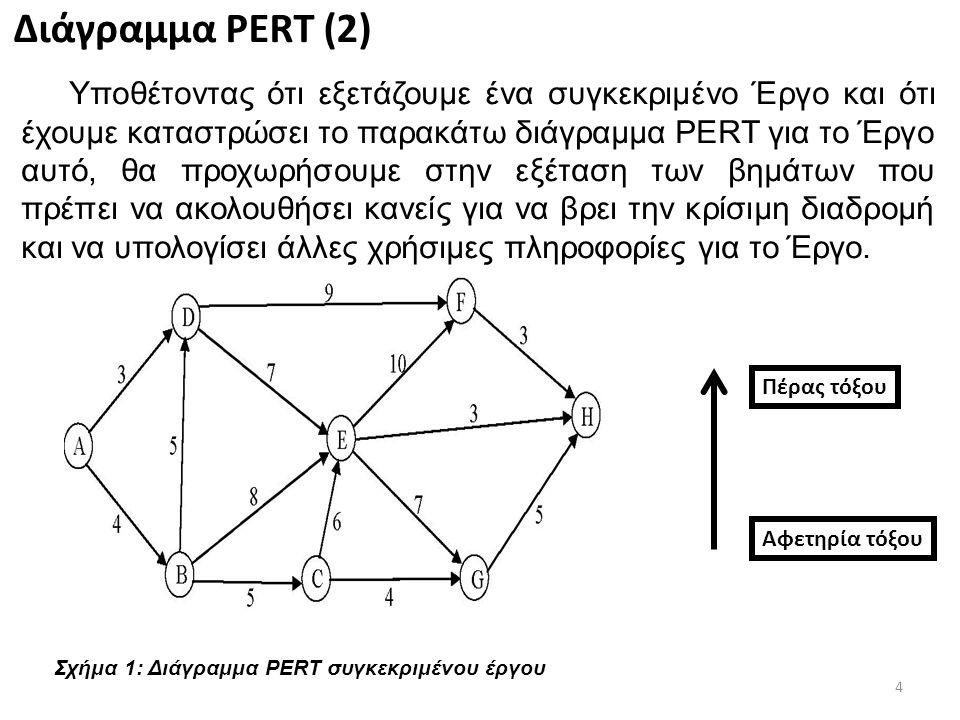 4 Διάγραμμα PERT (2) Υποθέτοντας ότι εξετάζουμε ένα συγκεκριμένο Έργο και ότι έχουμε καταστρώσει το παρακάτω διάγραμμα PERT για το Έργο αυτό, θα προχωρήσουμε στην εξέταση των βημάτων που πρέπει να ακολουθήσει κανείς για να βρει την κρίσιμη διαδρομή και να υπολογίσει άλλες χρήσιμες πληροφορίες για το Έργο.