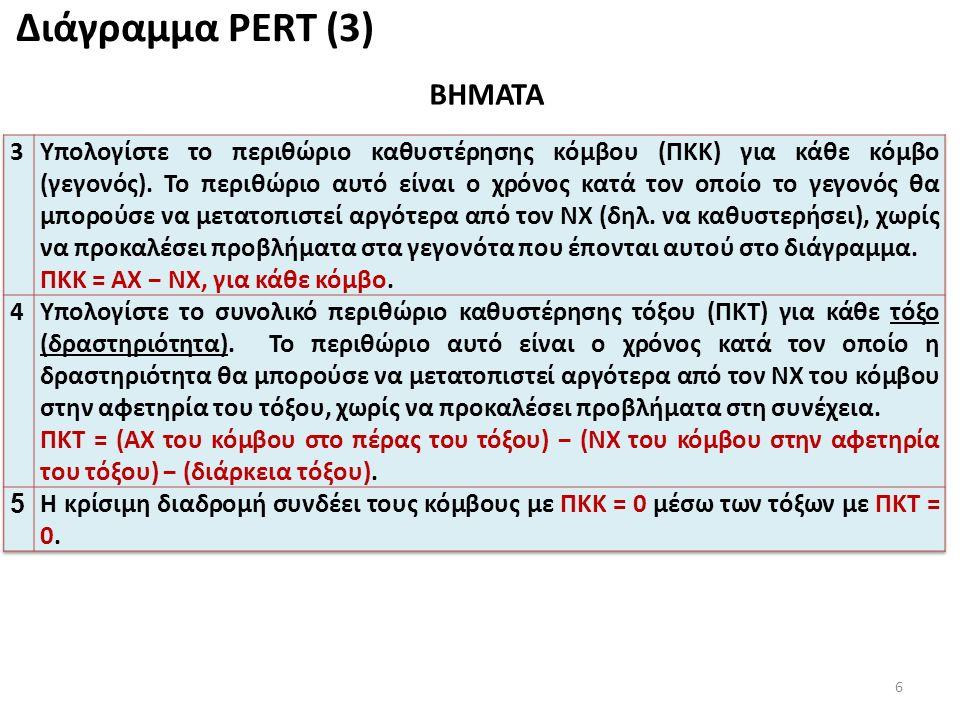6 Διάγραμμα PERT (3) ΒΗΜΑΤΑ