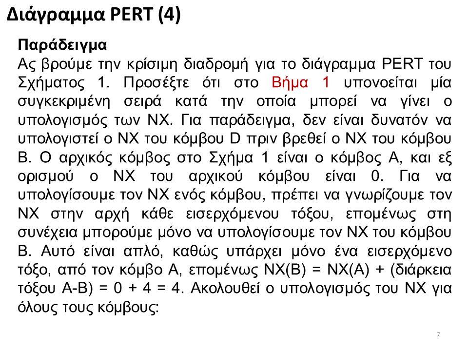 8 Διάγραμμα PERT (5) ΝΧ(A) = Αρχικός κόμβος= 0 ΝΧ(B) = ΝΧ(A)+(διάρκεια A-B)= 0+4 = 4 ΝΧ(D) = max{ΝΧ(A)+(διάρκεια A-D), ΝΧ(B)+(διάρκεια B-D)}= max{0+3, 4+5} = 9 ΝΧ(C) = ΝΧ(B)+(διάρκεια B-C)= 4+5 = 9 ΝΧ(E) = max{ΝΧ(D)+(διάρκεια D-E), ΝΧ(B)+(διάρκεια B-E), ΝΧ(C)+(διάρκεια C-E)}= max{9+7, 4+8, 9+6} = 16 ΝΧ(F) = max{ΝΧ(D)+(διάρκεια D-F), ΝΧ(E)+(διάρκεια E-F)}= max{9+9, 16+10} = 26 ΝΧ(G) = max {ΝΧ(E)+(διάρκεια E-G), ΝΧ(C)+(διάρκεια C-G)}= max{16+7, 9+4} = 23 ΝΧ(H) = max{ΝΧ(F)+(διάρκεια F-H), ΝΧ(E)+(διάρκεια E-H), ΝΧ(G)+(διάρκεια G-H)}= max {26+3, 16+3, 23+5} = 29 ΝΧ = max [(ΝΧ κόμβου στην αφετηρία του τόξου) + (διάρκεια τόξου)]