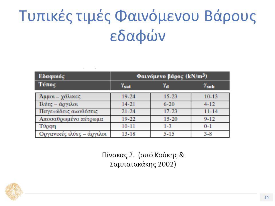 19 Τίτλος Ενότητας Τυπικές τιμές Φαινόμενου Βάρους εδαφών Πίνακας 2. (από Κούκης & Σαμπατακάκης 2002)