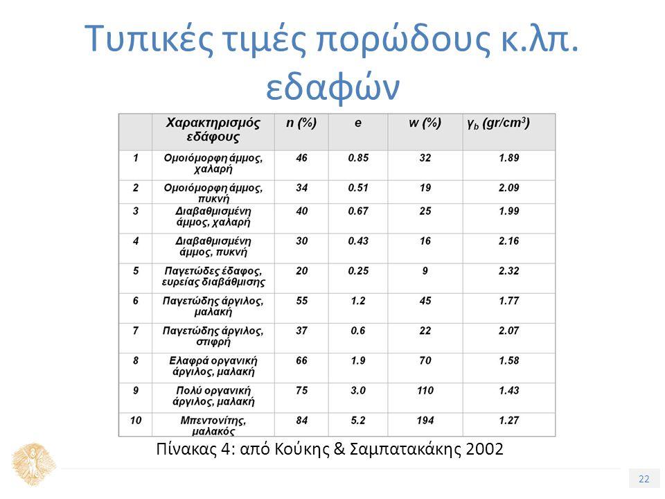 22 Τίτλος Ενότητας Τυπικές τιμές πορώδους κ.λπ. εδαφών Πίνακας 4: από Κούκης & Σαμπατακάκης 2002