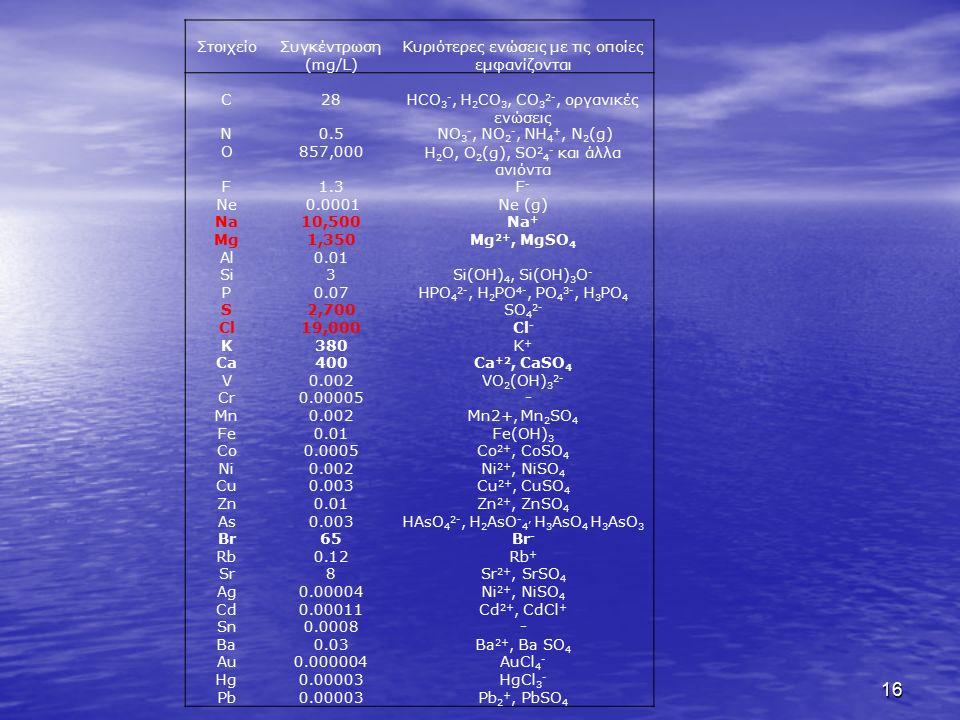 16 ΣτοιχείοΣυγκέντρωση (mg/L) Κυριότερες ενώσεις με τις οποίες εμφανίζονται C28HCO 3 -, H 2 CO 3, CO 3 2-, οργανικές ενώσεις N0.5 ΝΟ 3 -, ΝΟ 2 -, ΝΗ 4 +, Ν 2 (g) O857,000H 2 O, O 2 (g), SO 2 4 - και άλλα ανιόντα F1.3F-F- Ne 0.0001Ne (g) Na10,500Na + Mg1,350Mg 2+, MgSO 4 Al0.01 Si3Si(OH) 4, Si(OH) 3 O - P0.07HPO 4 2-, H 2 PO 4-, PO 4 3-, H 3 PO 4 S2,700SO 4 2- Cl19,000Cl - K380K+K+ Ca400Ca +2, CaSO 4 V0.002VO 2 (OH) 3 2- Cr0.00005 - Mn0.002Mn2+, Mn 2 SO 4 Fe0.01Fe(OH) 3 Co0.0005Co 2+, CoSO 4 Ni0.002Ni 2+, NiSO 4 Cu0.003Cu 2+, CuSO 4 Zn0.01Zn 2+, ZnSO 4 As0.003HAsO 4 2-, H 2 AsO - 4, H 3 AsO 4 H 3 AsO 3 Br65Br - Rb0.12Rb + Sr8Sr 2+, SrSO 4 Ag0.00004Ni 2+, NiSO 4 Cd0.00011Cd 2+, CdCl + Sn0.0008- Ba0.03Ba 2+, Ba SO 4 Au0.000004AuCl 4 - Hg0.00003HgCl 3 - Pb0.00003Pb 2 +, PbSO 4