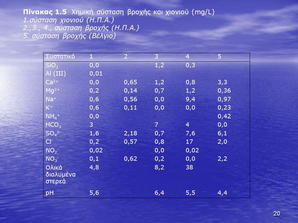 20 Συστατικό12345 SiO 2 0,01,20,3 Al (III)0,01 Ca 2+ 0,00,651,20,83,3 Mg 2+ 0,20,140,71,20,36 Na + 0,60,560,09,40,97 K+K+ 0,60,110,0 0,23 NH 4 + 0,00,42 HCO 3 - 3740,0 SO 4 2- 1,62,180,77,66,1 Cl - 0,20,570,8172,0 NO 2 - 0,020,00,02 NO 3 - 0,10,620,20,02,2 Ολικά διαλυμένα στερεά 4,88,238 pH5,66,45,54,4 Πίνακας 1.5 Χημική σύσταση βροχής και χιονιού (mg/L) 1.σύσταση χιονιού (Η.Π.Α.) 2.,3., 4., σύσταση βροχής (Η.Π.Α.) 5.
