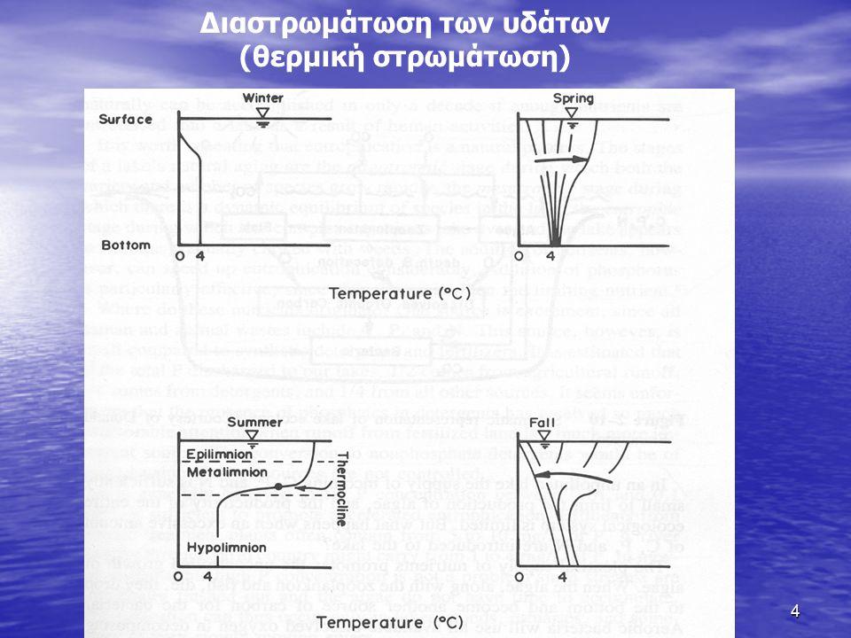 θερμική στρωμάτωση Η θερμοκρασία του νερού των λιμνών παρουσιάζει σημαντικές εποχιακές διακυμάνσεις.Τον χειμώνα, με την προϋπόθεση ότι η λίμνη δεν παγώνει, η θερμοκρασία του νερού είναι σχεδόν σταθερή σε όλο το βάθος.