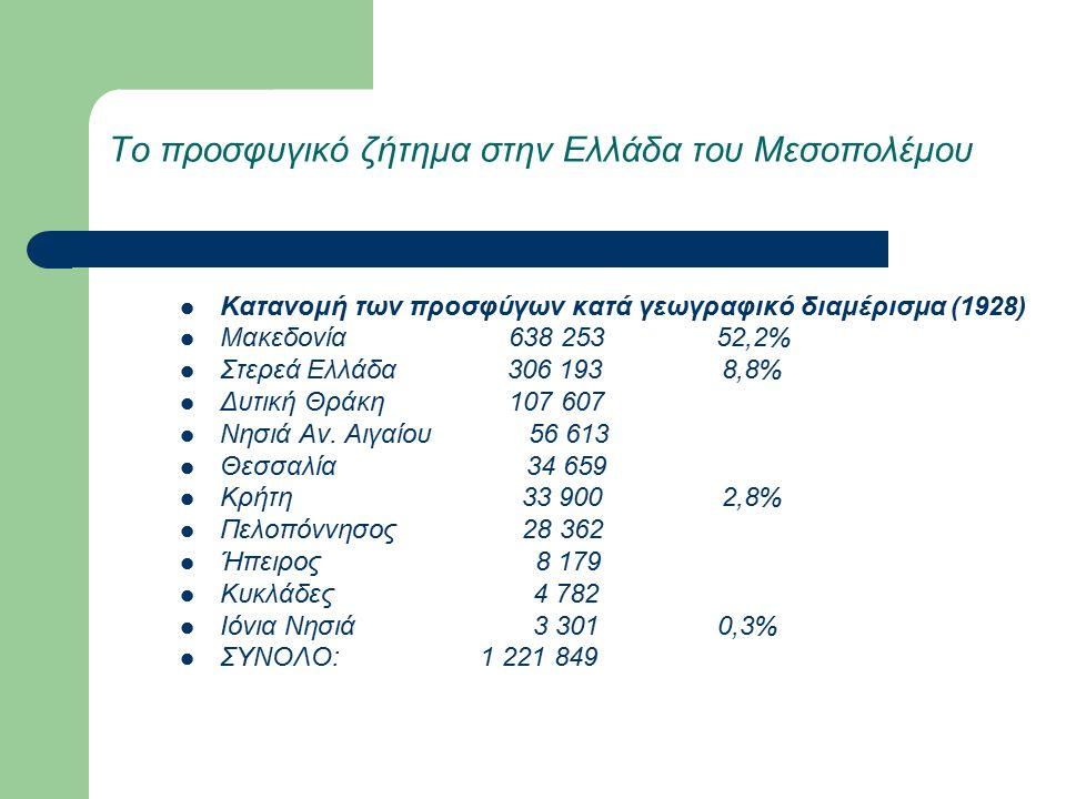 Το προσφυγικό ζήτημα στην Ελλάδα του Μεσοπολέμου Κατανομή των προσφύγων κατά γεωγραφικό διαμέρισμα (1928) Μακεδονία 638 253 52,2% Στερεά Ελλάδα 306 193 8,8% Δυτική Θράκη 107 607 Νησιά Αν.
