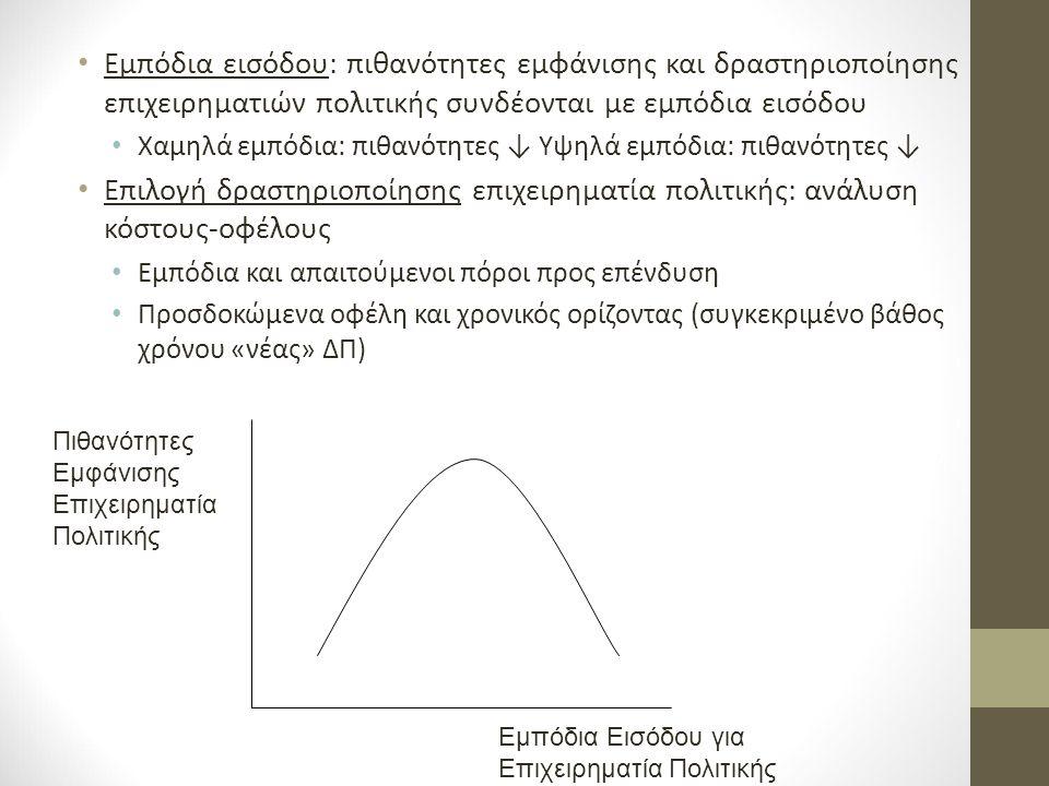 Εμπόδια εισόδου: πιθανότητες εμφάνισης και δραστηριοποίησης επιχειρηματιών πολιτικής συνδέονται με εμπόδια εισόδου Χαμηλά εμπόδια: πιθανότητες ↓ Υψηλά εμπόδια: πιθανότητες ↓ Επιλογή δραστηριοποίησης επιχειρηματία πολιτικής: ανάλυση κόστους-οφέλους Εμπόδια και απαιτούμενοι πόροι προς επένδυση Προσδοκώμενα οφέλη και χρονικός ορίζοντας (συγκεκριμένο βάθος χρόνου «νέας» ΔΠ) Εμπόδια Εισόδου για Επιχειρηματία Πολιτικής Πιθανότητες Εμφάνισης Επιχειρηματία Πολιτικής