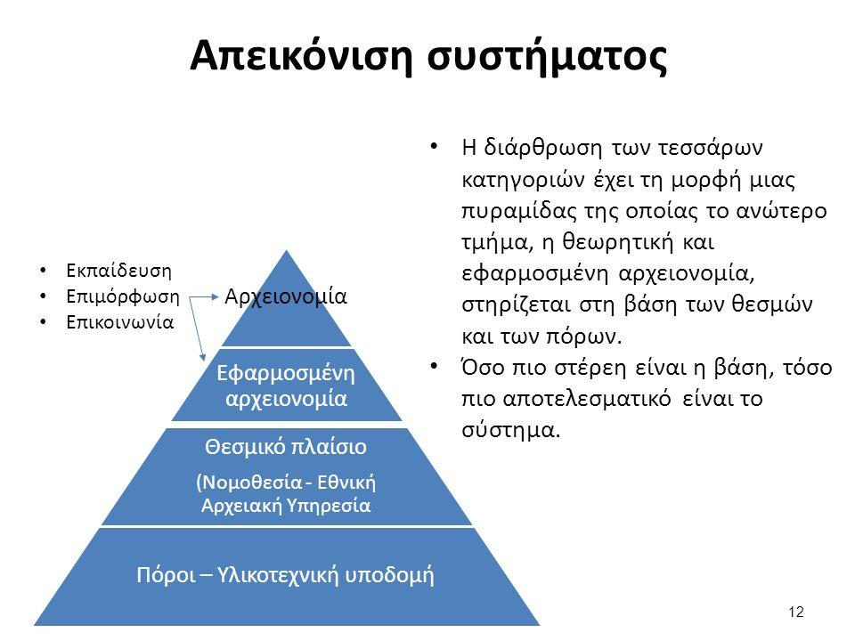 Απεικόνιση συστήματος Η διάρθρωση των τεσσάρων κατηγοριών έχει τη μορφή μιας πυραμίδας της οποίας το ανώτερο τμήμα, η θεωρητική και εφαρμοσμένη αρχειονομία, στηρίζεται στη βάση των θεσμών και των πόρων.