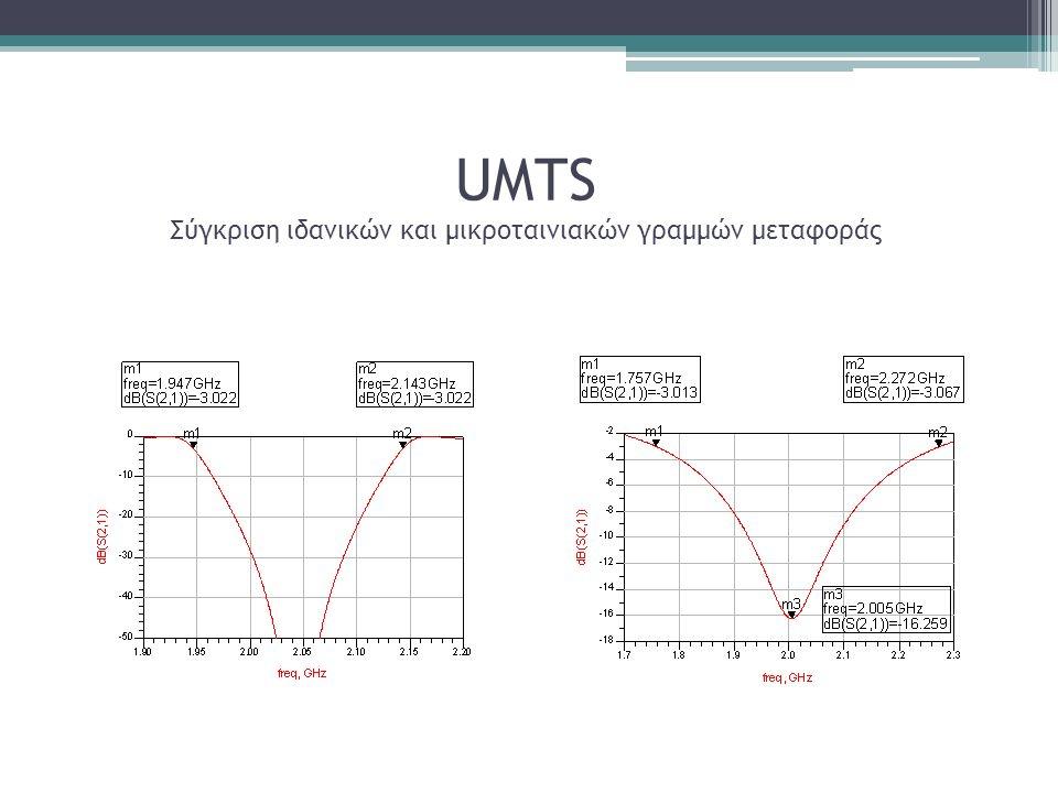 UMTS Σύγκριση ιδανικών και μικροταινιακών γραμμών μεταφοράς