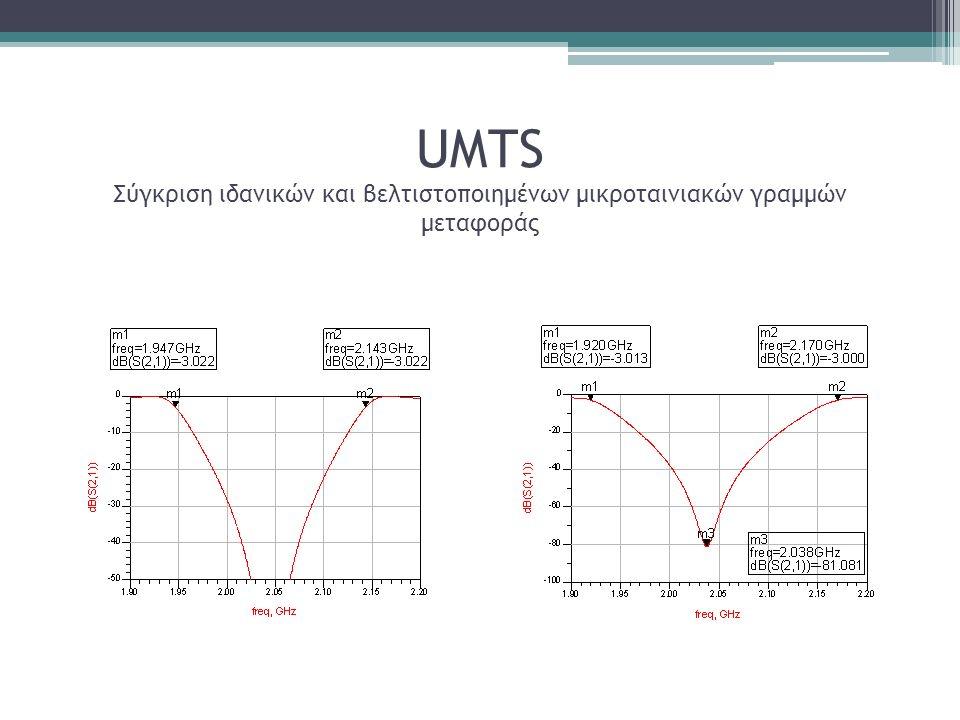 UMTS Σύγκριση ιδανικών και βελτιστοποιημένων μικροταινιακών γραμμών μεταφοράς