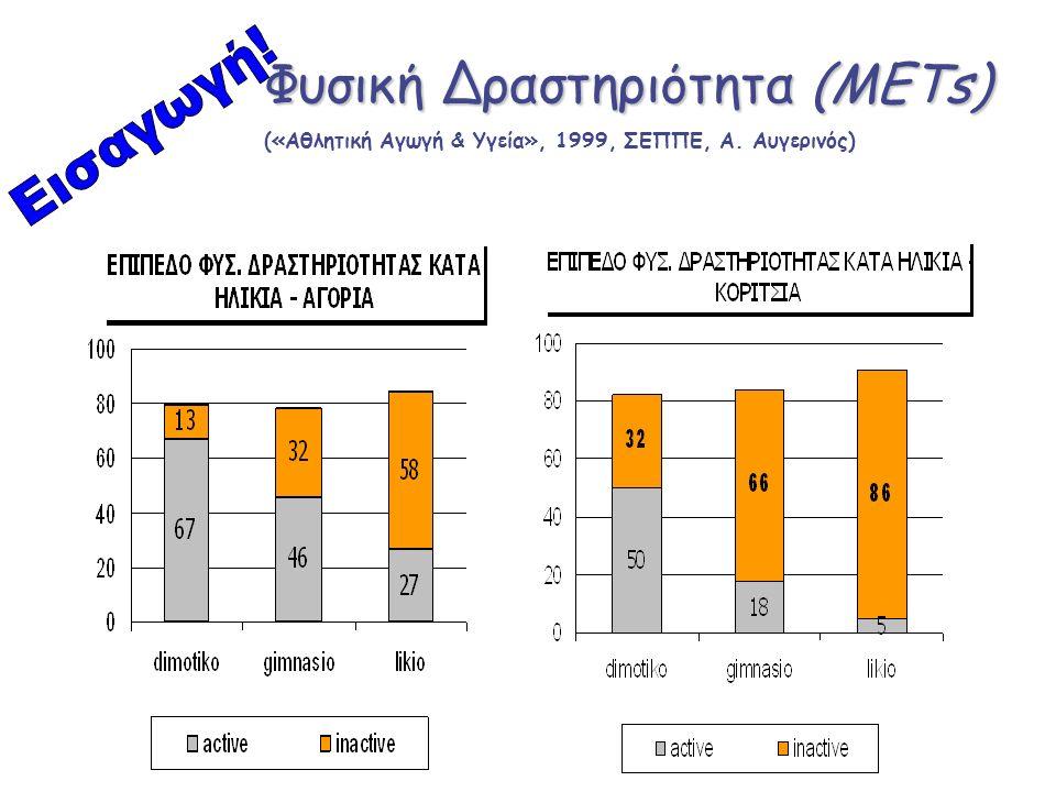 Φυσική Δραστηριότητα (METs) («Αθλητική Αγωγή & Υγεία», 1999, ΣΕΠΠΕ, Α. Αυγερινός)