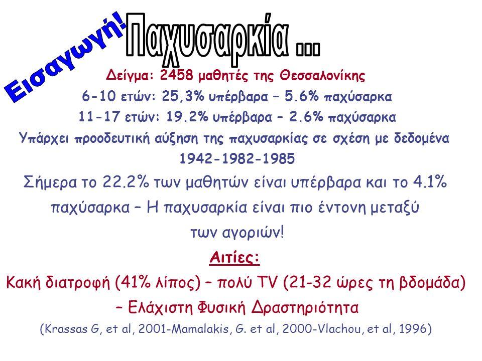 Δείγμα: 2458 μαθητές της Θεσσαλονίκης 6-10 ετών: 25,3% υπέρβαρα – 5.6% παχύσαρκα 11-17 ετών: 19.2% υπέρβαρα – 2.6% παχύσαρκα Υπάρχει προοδευτική αύξηση της παχυσαρκίας σε σχέση με δεδομένα 1942-1982-1985 Σήμερα το 22.2% των μαθητών είναι υπέρβαρα και το 4.1% παχύσαρκα – Η παχυσαρκία είναι πιο έντονη μεταξύ των αγοριών.