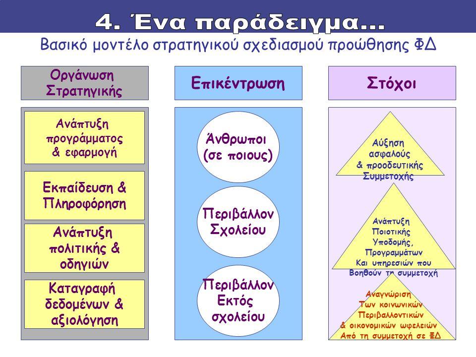 Βασικό μοντέλο στρατηγικού σχεδιασμού προώθησης ΦΔ Οργάνωση Στρατηγικής ΣτόχοιΕπικέντρωση Ανάπτυξη προγράμματος & εφαρμογή Καταγραφή δεδομένων & αξιολόγηση Ανάπτυξη πολιτικής & οδηγιών Εκπαίδευση & Πληροφόρηση Άνθρωποι (σε ποιους) Περιβάλλον Σχολείου Περιβάλλον Εκτός σχολείου Αύξηση ασφαλούς & προοδευτικής Συμμετοχής Ανάπτυξη Ποιοτικής Υποδομής, Προγραμμάτων Και υπηρεσιών που Βοηθούν τη συμμετοχή Αναγνώριση Των κοινωνικών Περιβαλλοντικών & οικονομικών ωφελειών Από τη συμμετοχή σε ΦΔ