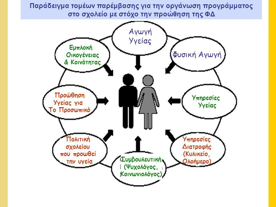 Εμπλοκή Οικογένειας & Κοινότητας Αγωγή Υγείας Φυσική Αγωγή Προώθηση Υγείας για Το Προσωπικό Πολιτική σχολείου που προωθεί την υγεία Υπηρεσίες Υγείας Υπηρεσίες Διατροφής (Κυλικείο, Ολοήμερο) Συμβουλευτική (Ψυχολόγος, Κοινωνιολόγος) Παράδειγμα τομέων παρέμβασης για την οργάνωση προγράμματος στο σχολείο με στόχο την προώθηση της ΦΔ