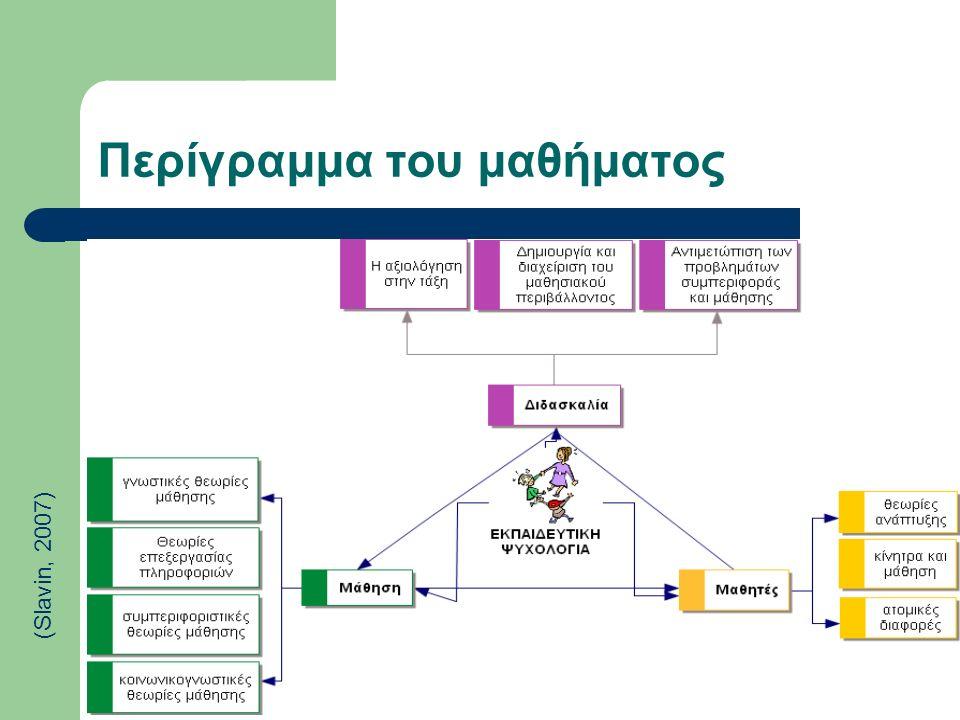 β. κατανόηση του τρόπου εφαρμογής των θεωριών εκπαιδευτικής ψυχολογίας στην πράξη Γνώση του αντικειμένου και των μαθητών Αυτογνωσία & Αυτορύθμιση Λήψη