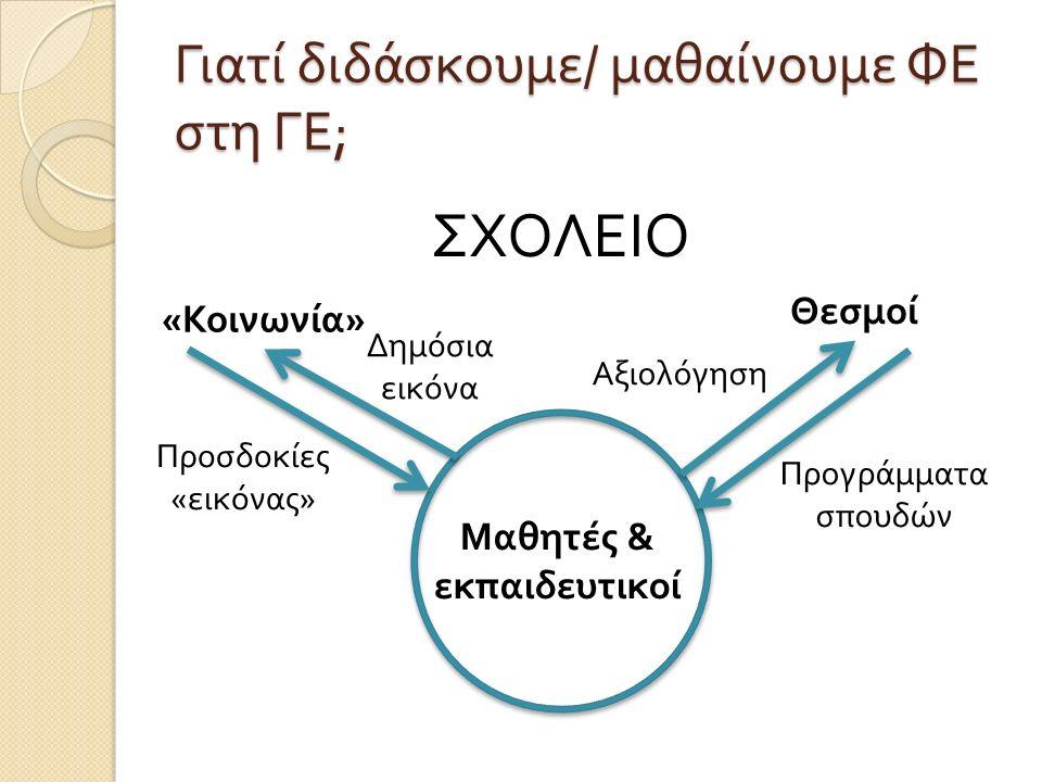 Γιατί διδάσκουμε / μαθαίνουμε ΦΕ στη ΓΕ ; ΣΧΟΛΕΙΟ Μαθητές & εκπαιδευτικοί « Κοινωνία » Θεσμοί Δημόσια εικόνα Προσδοκίες « εικόνας » Προγράμματα σπουδών Αξιολόγηση