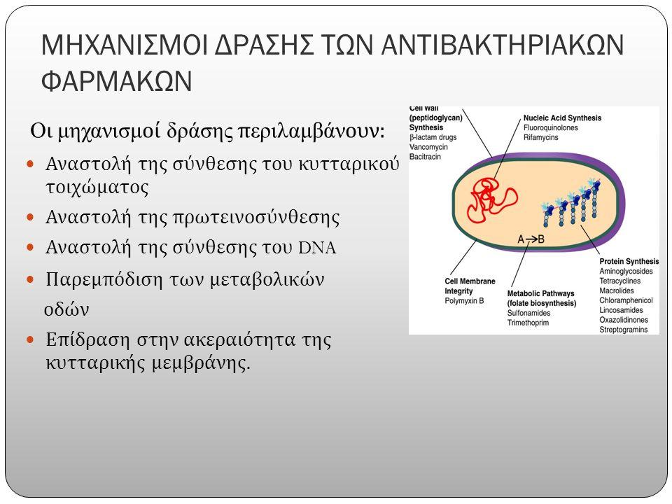 ΜΗΧΑΝΙΣΜΟΙ ΔΡΑΣΗΣ ΤΩΝ ΑΝΤΙΒΑΚΤΗΡΙΑΚΩΝ ΦΑΡΜΑΚΩΝ Οι μηχανισμοί δράσης περιλαμβάνουν : Αναστολή της σύνθεσης του κυτταρικού τοιχώματος Αναστολή της πρωτεινοσύνθεσης Αναστολή της σύνθεσης του DNA Παρεμπόδιση των μεταβολικών οδών Επίδραση στην ακεραιότητα της κυτταρικής μεμβράνης.