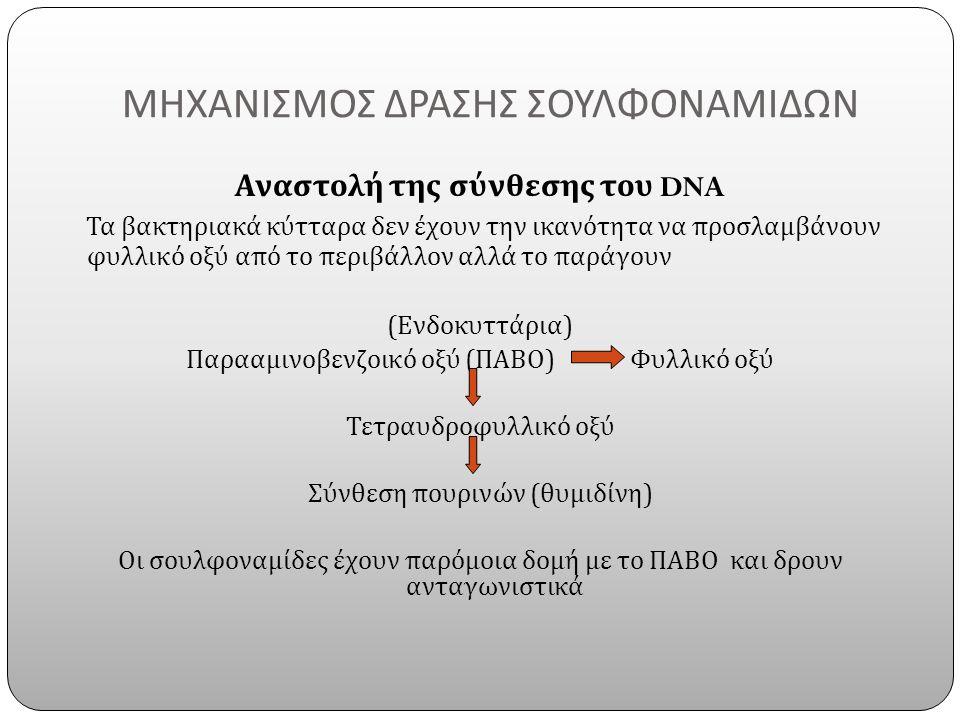 ΜΗΧΑΝΙΣΜΟΣ ΔΡΑΣΗΣ ΣΟΥΛΦΟΝΑΜΙΔΩΝ Αναστολή της σύνθεσης του DNA Τα βακτηριακά κύτταρα δεν έχουν την ικανότητα να προσλαμβάνουν φυλλικό οξύ από το περιβάλλον αλλά το παράγουν ( Ενδοκυττάρια ) Παρααμινοβενζοικό οξύ ( ΠΑΒΟ ) Φυλλικό οξύ Τετραυδροφυλλικό οξύ Σύνθεση πουρινών ( θυμιδίνη ) Οι σουλφοναμίδες έχουν παρόμοια δομή με το ΠΑΒΟ και δρουν ανταγωνιστικά