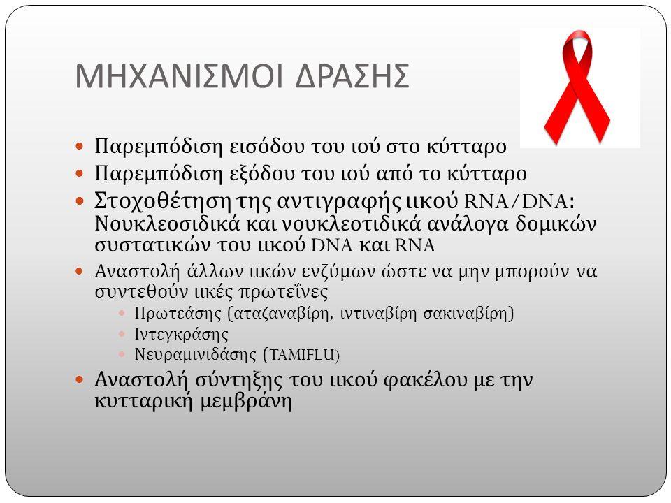 ΜΗΧΑΝΙΣΜΟΙ ΔΡΑΣΗΣ Παρεμπόδιση εισόδου του ιού στο κύτταρο Παρεμπόδιση εξόδου του ιού από το κύτταρο Στοχοθέτηση της αντιγραφής ιικού RNA/DNA: Νουκλεοσιδικά και νουκλεοτιδικά ανάλογα δομικών συστατικών του ιικού DNA και RNA Αναστολή άλλων ιικών ενζύμων ώστε να μην μπορούν να συντεθούν ιικές πρωτεΐνες Πρωτεάσης ( αταζαναβίρη, ιντιναβίρη σακιναβίρη ) Ιντεγκράσης Νευραμινιδάσης (TAMIFLU) Αναστολή σύντηξης του ιικού φακέλου με την κυτταρική μεμβράνη