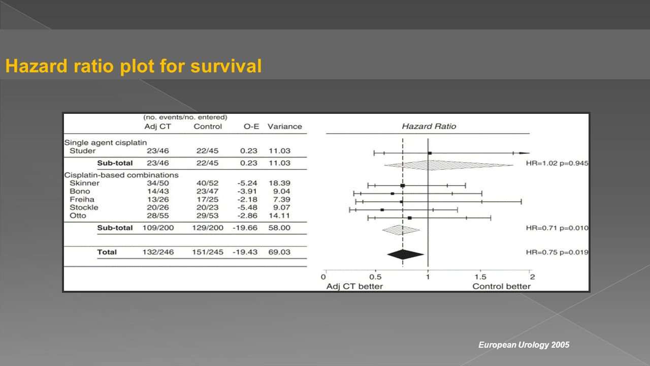 European Urology 2005 Hazard ratio plot for survival