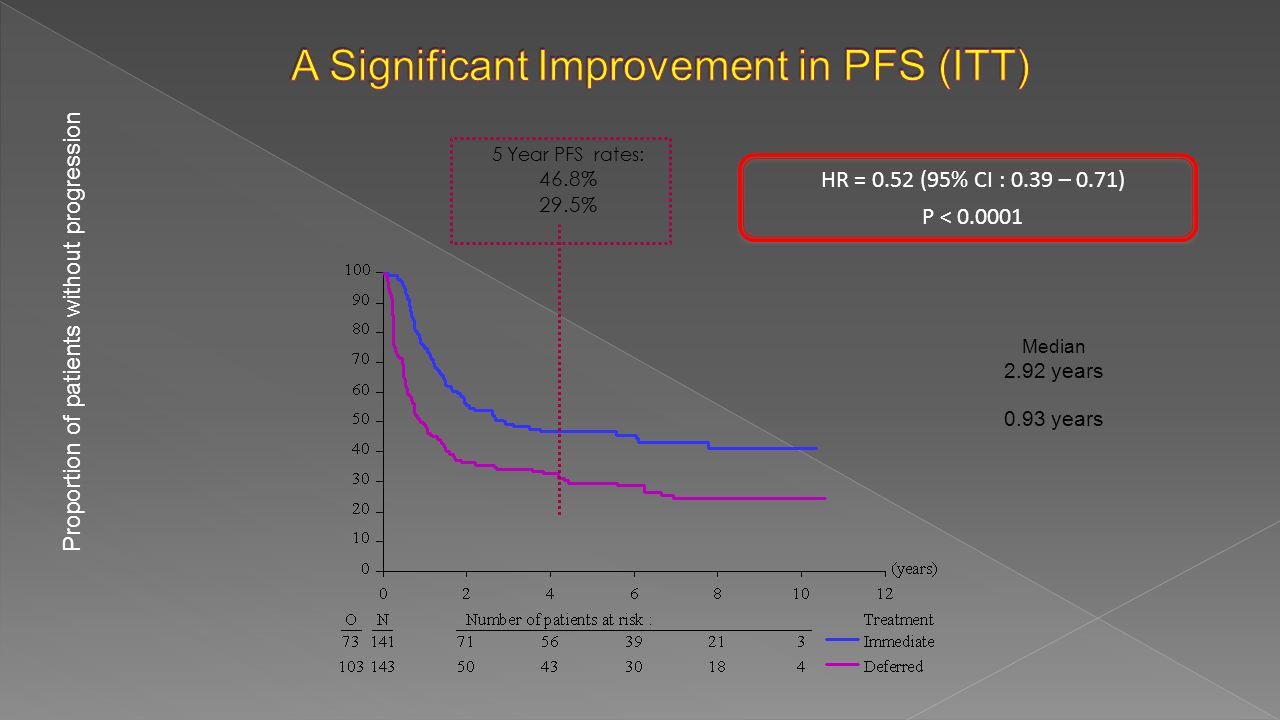 5 Year PFS rates: 46.8% 29.5% Median 2.92 years 0.93 years HR = 0.52 (95% CI : 0.39 – 0.71) P < Proportion of patients without progression