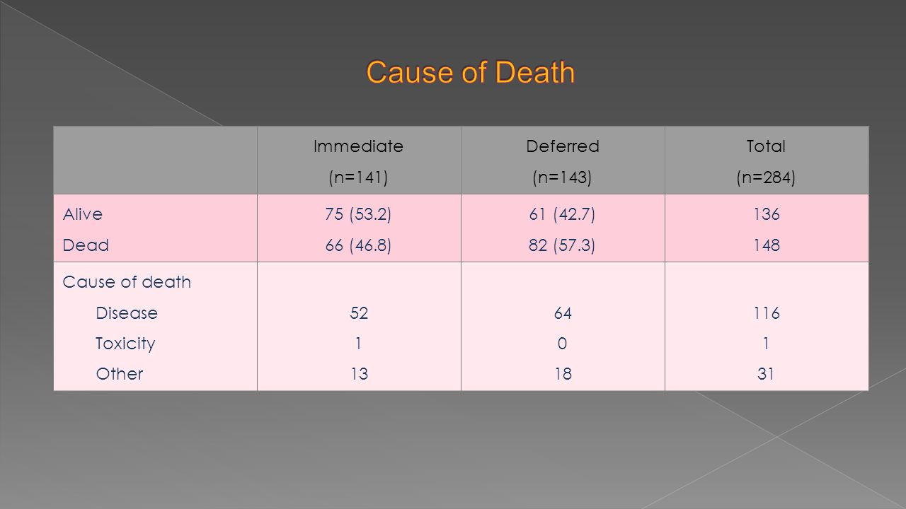 Immediate (n=141) Deferred (n=143) Total (n=284) Alive Dead 75 (53.2) 66 (46.8) 61 (42.7) 82 (57.3) 136 148 Cause of death Disease Toxicity Other 52 1 13 64 0 18 116 1 31