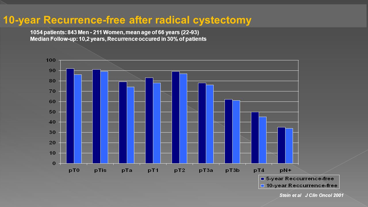 1054 patients: 843 Men - 211 Women, mean age of 66 years (22-93) Median Follow-up: 10,2 years, Recurrence occured in 30% of patients Stein et al J Clin Oncol 2001 10-year Recurrence-free after radical cystectomy
