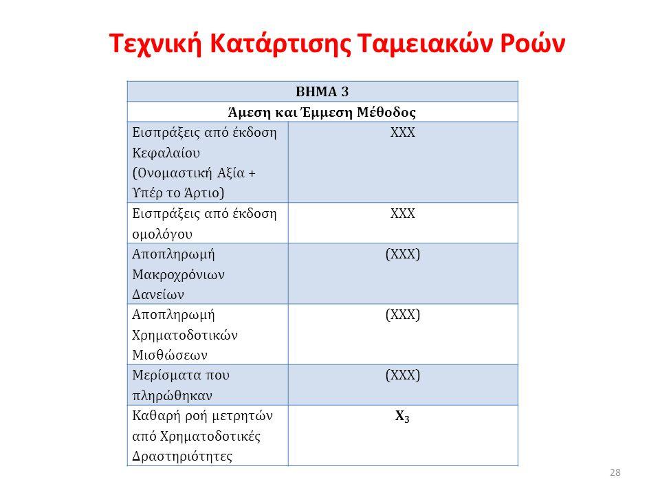 Τεχνική Κατάρτισης Ταμειακών Ροών ΒΗΜΑ 3 Άμεση και Έμμεση Μέθοδος Εισπράξεις από έκδοση Κεφαλαίου (Ονομαστική Αξία + Υπέρ το Άρτιο) ΧΧΧ Εισπράξεις από έκδοση ομολόγου ΧΧΧ Αποπληρωμή Μακροχρόνιων Δανείων (ΧΧΧ) Αποπληρωμή Χρηματοδοτικών Μισθώσεων (ΧΧΧ) Μερίσματα που πληρώθηκαν (ΧΧΧ) Καθαρή ροή μετρητών από Χρηματοδοτικές Δραστηριότητες Χ3Χ3 28