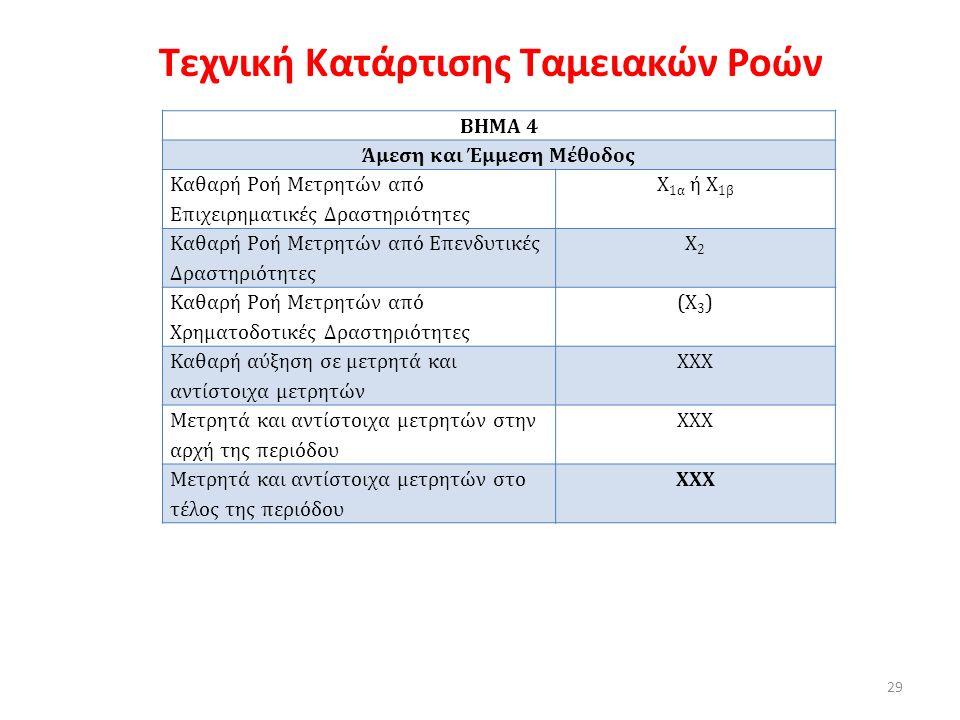 Τεχνική Κατάρτισης Ταμειακών Ροών ΒΗΜΑ 4 Άμεση και Έμμεση Μέθοδος Καθαρή Ροή Μετρητών από Επιχειρηματικές Δραστηριότητες Χ 1α ή Χ 1β Καθαρή Ροή Μετρητών από Επενδυτικές Δραστηριότητες Χ2Χ2 Καθαρή Ροή Μετρητών από Χρηματοδοτικές Δραστηριότητες (Χ 3 ) Καθαρή αύξηση σε μετρητά και αντίστοιχα μετρητών ΧΧΧ Μετρητά και αντίστοιχα μετρητών στην αρχή της περιόδου ΧΧΧ Μετρητά και αντίστοιχα μετρητών στο τέλος της περιόδου ΧΧΧ 29