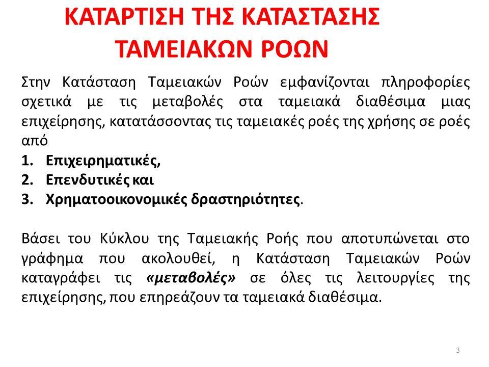 ΚΑΤΑΡΤΙΣΗ ΤΗΣ ΚΑΤΑΣΤΑΣΗΣ ΤΑΜΕΙΑΚΩΝ ΡΟΩΝ 4