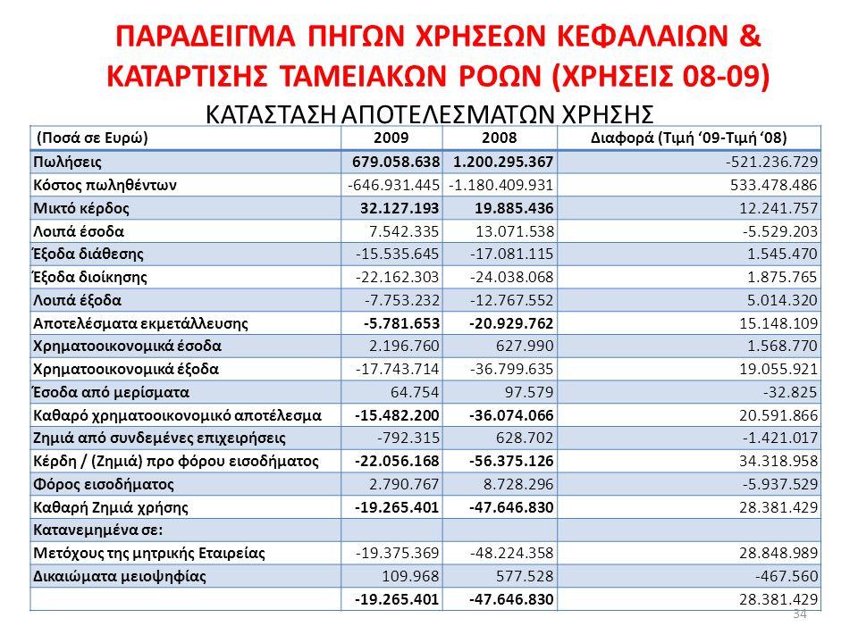 ΠΑΡΑ∆ΕΙΓΜΑ ΠΗΓΩΝ ΧΡΗΣΕΩΝ ΚΕΦΑΛΑΙΩΝ & ΚΑΤΑΡΤΙΣΗΣ ΤΑΜΕΙΑΚΩΝ ΡΟΩΝ (ΧΡΗΣΕΙΣ 08-09) ΚΑΤΑΣΤΑΣΗ ΑΠΟΤΕΛΕΣΜΑΤΩΝ ΧΡΗΣΗΣ (Ποσά σε Ευρώ)20092008Διαφορά (Τιμή '09-Τιμή '08) Πωλήσεις679.058.6381.200.295.367-521.236.729 Κόστος πωληθέντων-646.931.445-1.180.409.931533.478.486 Μικτό κέρδος32.127.19319.885.43612.241.757 Λοιπά έσοδα7.542.33513.071.538-5.529.203 Έξοδα διάθεσης-15.535.645-17.081.1151.545.470 Έξοδα διοίκησης-22.162.303-24.038.0681.875.765 Λοιπά έξοδα-7.753.232-12.767.5525.014.320 Αποτελέσµατα εκµετάλλευσης-5.781.653-20.929.76215.148.109 Χρηµατοοικονοµικά έσοδα2.196.760627.9901.568.770 Χρηµατοοικονοµικά έξοδα-17.743.714-36.799.63519.055.921 Έσοδα από µερίσµατα64.75497.579-32.825 Καθαρό χρηµατοοικονοµικό αποτέλεσµα-15.482.200-36.074.06620.591.866 Ζηµιά από συνδεµένες επιχειρήσεις-792.315628.702-1.421.017 Κέρδη / (Ζηµιά) προ φόρου εισοδήµατος-22.056.168-56.375.12634.318.958 Φόρος εισοδήµατος2.790.7678.728.296-5.937.529 Καθαρή Ζηµιά χρήσης-19.265.401-47.646.83028.381.429 Κατανεµηµένα σε: Μετόχους της µητρικής Εταιρείας-19.375.369-48.224.35828.848.989 ∆ικαιώµατα µειοψηφίας109.968577.528-467.560 -19.265.401-47.646.83028.381.429 34