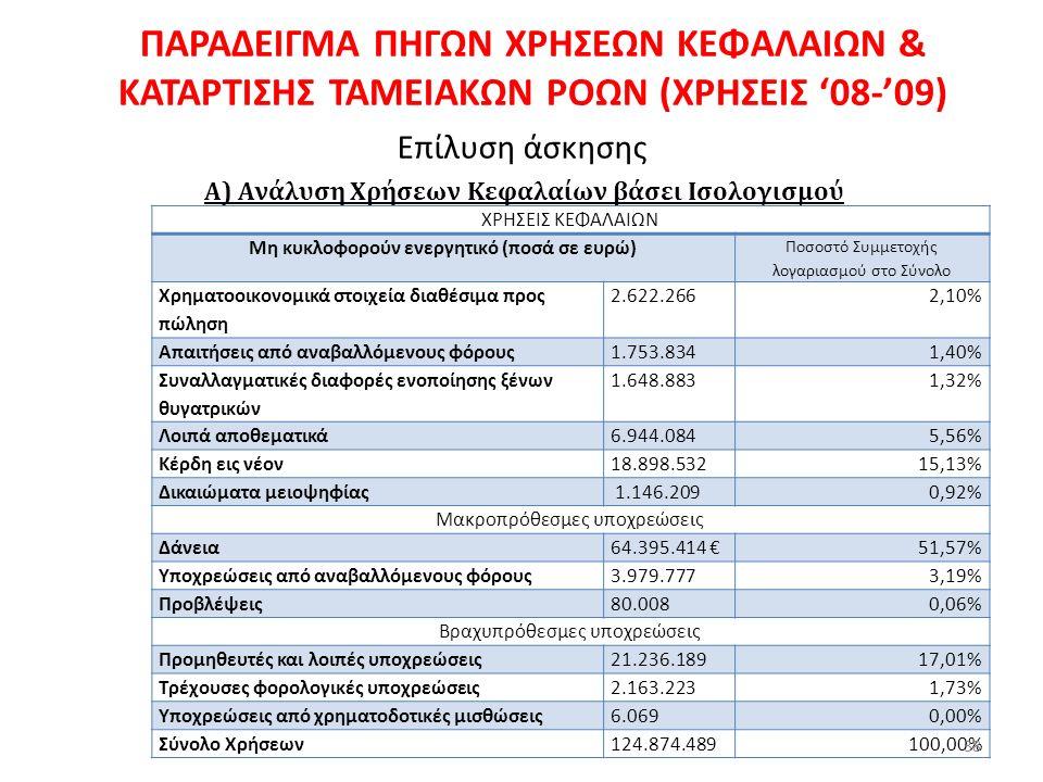 ΠΑΡΑ∆ΕΙΓΜΑ ΠΗΓΩΝ ΧΡΗΣΕΩΝ ΚΕΦΑΛΑΙΩΝ & ΚΑΤΑΡΤΙΣΗΣ ΤΑΜΕΙΑΚΩΝ ΡΟΩΝ (ΧΡΗΣΕΙΣ '08-'09) Επίλυση άσκησης Α) Ανάλυση Χρήσεων Κεφαλαίων βάσει Ισολογισμού ΧΡΗΣΕΙΣ ΚΕΦΑΛΑΙΩΝ Μη κυκλοφορούν ενεργητικό (ποσά σε ευρώ) Ποσοστό Συμμετοχής λογαριασμού στο Σύνολο Χρηµατοοικονοµικά στοιχεία διαθέσιµα προς πώληση 2.622.2662,10% Απαιτήσεις από αναβαλλόµενους φόρους1.753.8341,40% Συναλλαγµατικές διαφορές ενοποίησης ξένων θυγατρικών 1.648.8831,32% Λοιπά αποθεµατικά6.944.0845,56% Κέρδη εις νέον18.898.53215,13% ∆ικαιώµατα µειοψηφίας 1.146.2090,92% Μακροπρόθεσµες υποχρεώσεις ∆άνεια64.395.414 €51,57% Υποχρεώσεις από αναβαλλόµενους φόρους3.979.7773,19% Προβλέψεις80.0080,06% Βραχυπρόθεσµες υποχρεώσεις Προµηθευτές και λοιπές υποχρεώσεις21.236.18917,01% Τρέχουσες φορολογικές υποχρεώσεις2.163.2231,73% Υποχρεώσεις από χρηµατοδοτικές µισθώσεις6.0690,00% Σύνολο Χρήσεων124.874.489100,00% 38