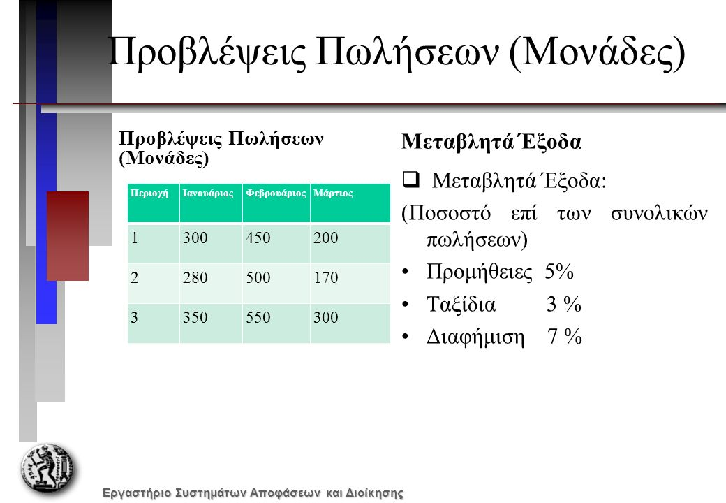 Εργαστήριο Συστημάτων Αποφάσεων και Διοίκησης Προβλέψεις Πωλήσεων (Μονάδες) ΠεριοχήΙανουάριοςΦεβρουάριοςΜάρτιος 1300450200 2280500170 3350550300 Μεταβλητά Έξοδα  Μεταβλητά Έξοδα: (Ποσοστό επί των συνολικών πωλήσεων) Προμήθειες 5% Ταξίδια 3 % Διαφήμιση 7 %