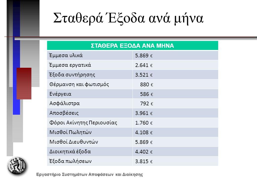 Εργαστήριο Συστημάτων Αποφάσεων και Διοίκησης Σταθερά Έξοδα ανά μήνα ΣΤΑΘΕΡΑ ΕΞΟΔΑ ΑΝΑ ΜΗΝΑ Έμμεσα υλικά5.869 € Έμμεσα εργατικά2.641 € Έξοδα συντήρησης3.521 € Θέρμανση και φωτισμός 880 € Ενέργεια 586 € Ασφάλιστρα 792 € Αποσβέσεις3.961 € Φόροι Ακίνητης Περιουσίας1.760 € Μισθοί Πωλητών4.108 € Μισθοί Διευθυντών5.869 € Διοικητικά έξοδα4.402 € Έξοδα πωλήσεων3.815 €