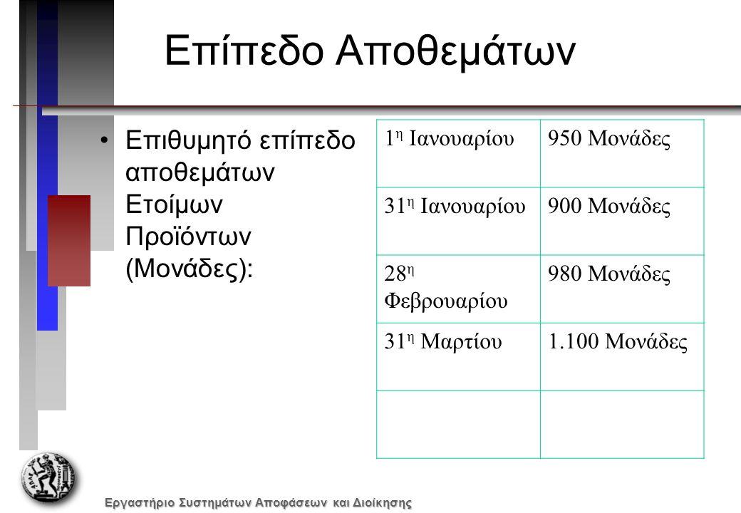 Εργαστήριο Συστημάτων Αποφάσεων και Διοίκησης Επίπεδο Αποθεμάτων Επιθυμητό επίπεδο αποθεμάτων Ετοίμων Προϊόντων (Μονάδες): 1 η Ιανουαρίου950 Μονάδες 31 η Ιανουαρίου900 Μονάδες 28 η Φεβρουαρίου 980 Μονάδες 31 η Μαρτίου1.100 Μονάδες