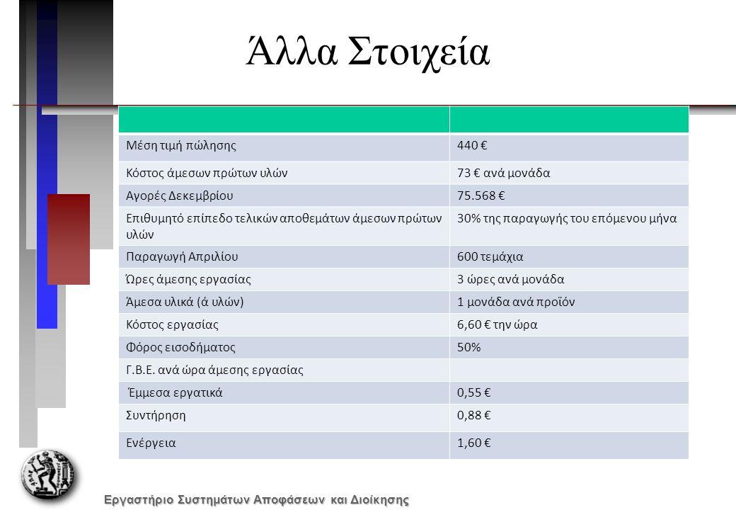 Εργαστήριο Συστημάτων Αποφάσεων και Διοίκησης Άλλα Στοιχεία Μέση τιμή πώλησης440 € Κόστος άμεσων πρώτων υλών73 € ανά μονάδα Αγορές Δεκεμβρίου75.568 € Επιθυμητό επίπεδο τελικών αποθεμάτων άμεσων πρώτων υλών 30% της παραγωγής του επόμενου μήνα Παραγωγή Απριλίου600 τεμάχια Ώρες άμεσης εργασίας3 ώρες ανά μονάδα Άμεσα υλικά (ά υλών)1 μονάδα ανά προϊόν Κόστος εργασίας6,60 € την ώρα Φόρος εισοδήματος50% Γ.Β.Ε.