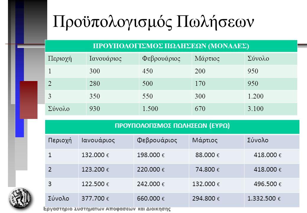 Εργαστήριο Συστημάτων Αποφάσεων και Διοίκησης Προϋπολογισμός Πωλήσεων ΠΡΟΥΠΟΛΟΓΙΣΜΟΣ ΠΩΛΗΣΕΩΝ (ΜΟΝΑΔΕΣ) ΠεριοχήΙανουάριοςΦεβρουάριοςΜάρτιοςΣύνολο 1300450200950 2280500170950 33505503001.200 Σύνολο9301.5006703.100 ΠΡΟΥΠΟΛΟΓΙΣΜΟΣ ΠΩΛΗΣΕΩΝ (ΕΥΡΩ) ΠεριοχήΙανουάριοςΦεβρουάριοςΜάρτιοςΣύνολο 1132.000 € 198.000 € 88.000 € 418.000 € 2123.200 € 220.000 € 74.800 € 418.000 € 3122.500 € 242.000 € 132.000 € 496.500 € Σύνολο377.700 € 660.000 € 294.800 € 1.332.500 €
