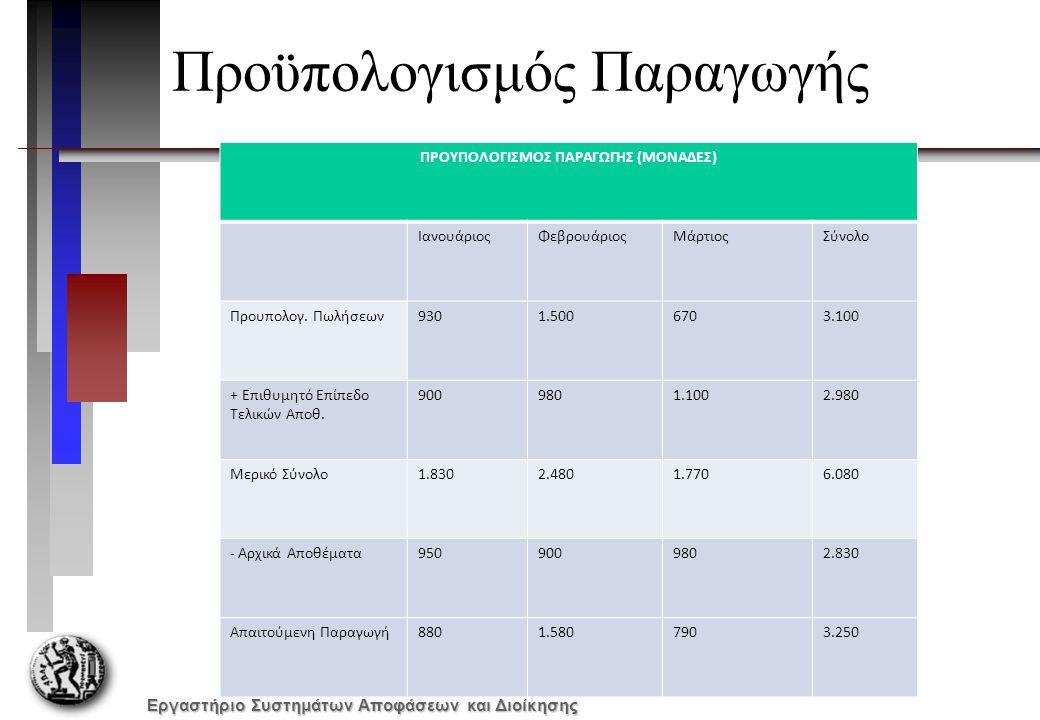 Εργαστήριο Συστημάτων Αποφάσεων και Διοίκησης Προϋπολογισμός Παραγωγής ΠΡΟΥΠΟΛΟΓΙΣΜΟΣ ΠΑΡΑΓΩΓΗΣ (ΜΟΝΑΔΕΣ) ΙανουάριοςΦεβρουάριοςΜάρτιοςΣύνολο Προυπολογ.