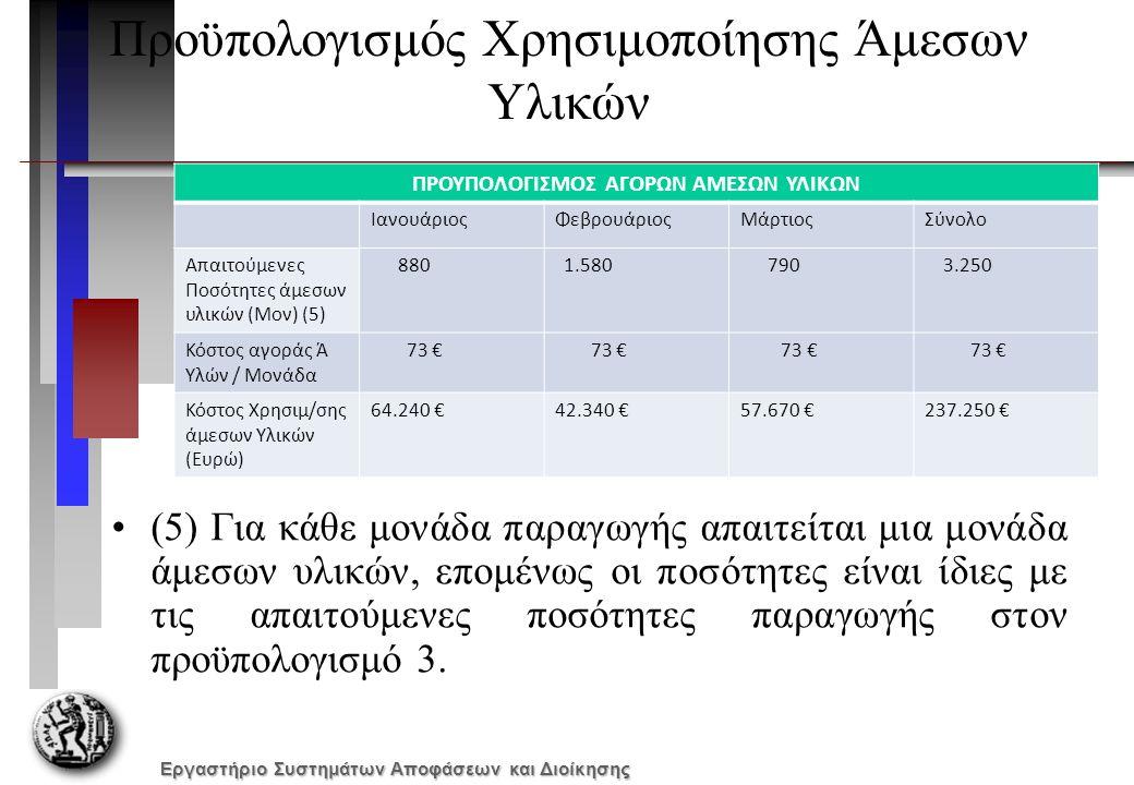 Εργαστήριο Συστημάτων Αποφάσεων και Διοίκησης Προϋπολογισμός Χρησιμοποίησης Άμεσων Υλικών ΠΡΟΥΠΟΛΟΓΙΣΜΟΣ ΑΓΟΡΩΝ ΑΜΕΣΩΝ ΥΛΙΚΩΝ ΙανουάριοςΦεβρουάριοςΜάρτιοςΣύνολο Απαιτούμενες Ποσότητες άμεσων υλικών (Μον) (5) 880 1.580 790 3.250 Κόστος αγοράς Ά Υλών / Μονάδα 73 € Κόστος Χρησιμ/σης άμεσων Υλικών (Ευρώ) 64.240 €42.340 €57.670 €237.250 € (5) Για κάθε μονάδα παραγωγής απαιτείται μια μονάδα άμεσων υλικών, επομένως οι ποσότητες είναι ίδιες με τις απαιτούμενες ποσότητες παραγωγής στον προϋπολογισμό 3.
