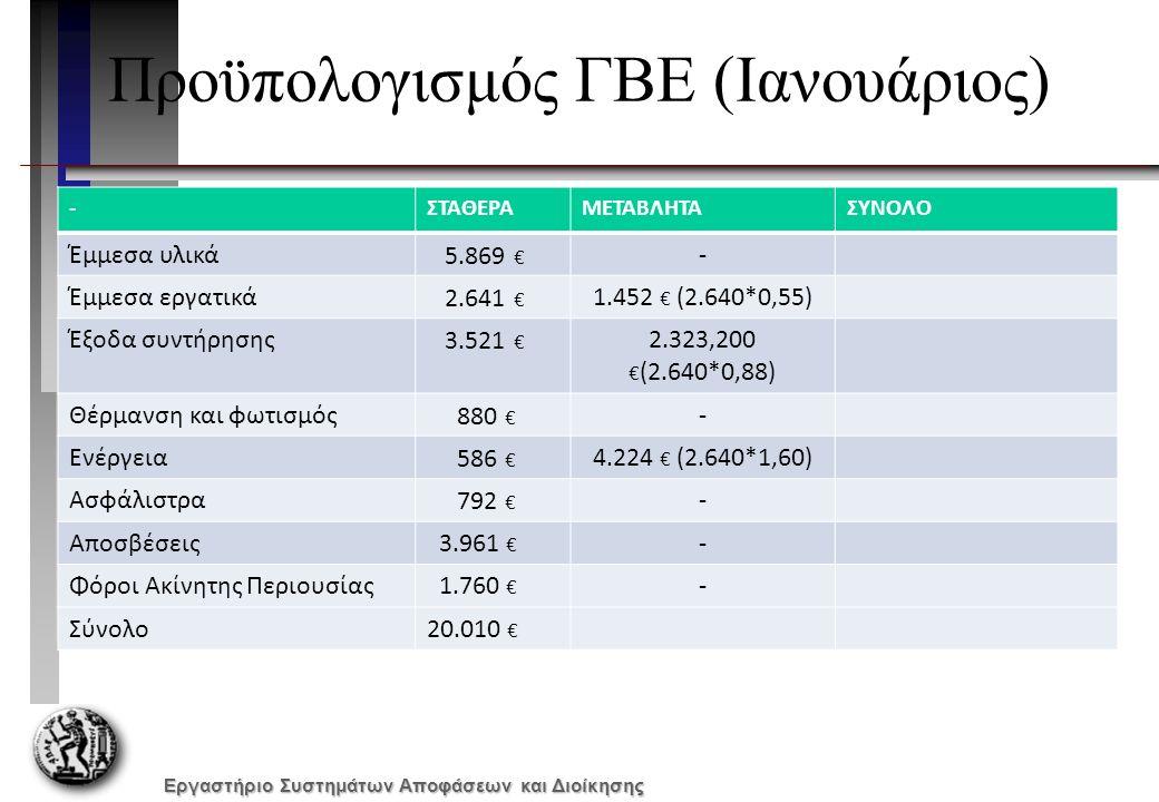 Εργαστήριο Συστημάτων Αποφάσεων και Διοίκησης Προϋπολογισμός ΓΒΕ (Ιανουάριος) -ΣΤΑΘΕΡΑΜΕΤΑΒΛΗΤΑΣΥΝΟΛΟ Έμμεσα υλικά 5.869 € - Έμμεσα εργατικά 2.641 € 1.452 € (2.640*0,55) Έξοδα συντήρησης 3.521 € 2.323,200 € (2.640*0,88) Θέρμανση και φωτισμός 880 € - Ενέργεια 586 € 4.224 € (2.640*1,60) Ασφάλιστρα 792 € - Αποσβέσεις 3.961 € - Φόροι Ακίνητης Περιουσίας 1.760 € - Σύνολο20.010 €