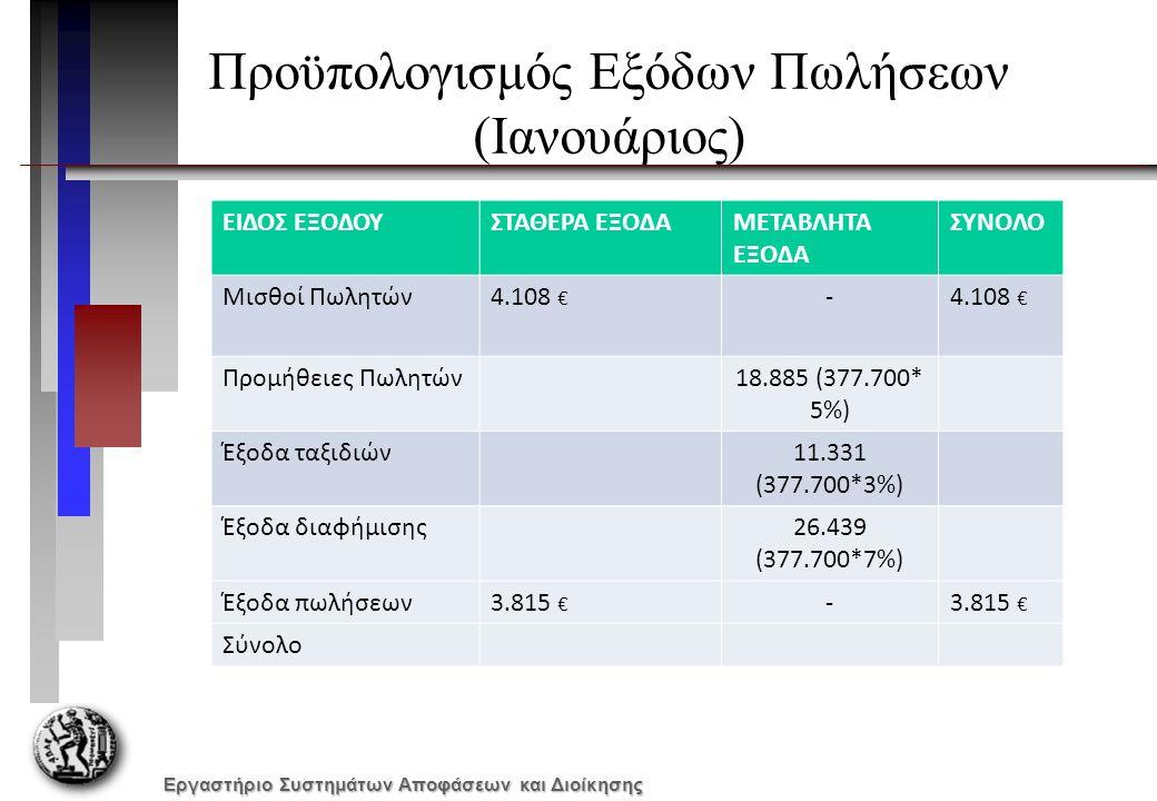 Εργαστήριο Συστημάτων Αποφάσεων και Διοίκησης Προϋπολογισμός Εξόδων Πωλήσεων (Ιανουάριος) ΕΙΔΟΣ ΕΞΟΔΟΥΣΤΑΘΕΡΑ ΕΞΟΔΑΜΕΤΑΒΛΗΤΑ ΕΞΟΔΑ ΣΥΝΟΛΟ Μισθοί Πωλητών4.108 € - Προμήθειες Πωλητών18.885 (377.700* 5%) Έξοδα ταξιδιών11.331 (377.700*3%) Έξοδα διαφήμισης26.439 (377.700*7%) Έξοδα πωλήσεων3.815 € - Σύνολο