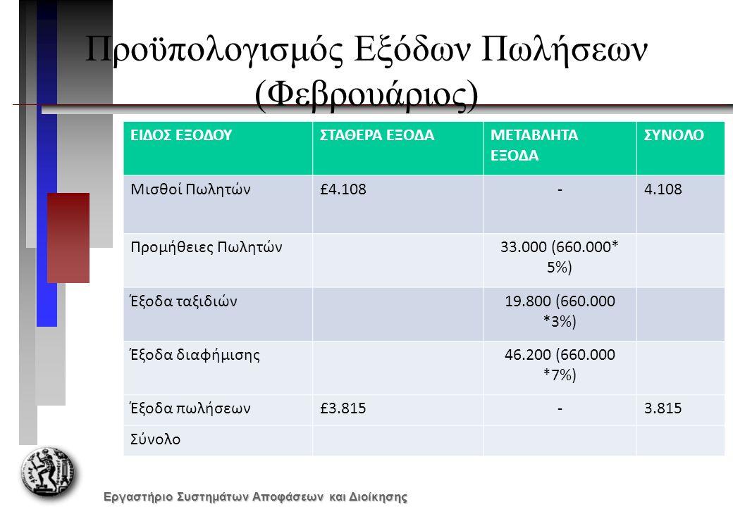 Εργαστήριο Συστημάτων Αποφάσεων και Διοίκησης Προϋπολογισμός Εξόδων Πωλήσεων (Φεβρουάριος) ΕΙΔΟΣ ΕΞΟΔΟΥΣΤΑΘΕΡΑ ΕΞΟΔΑΜΕΤΑΒΛΗΤΑ ΕΞΟΔΑ ΣΥΝΟΛΟ Μισθοί Πωλητών£4.108-4.108 Προμήθειες Πωλητών33.000 (660.000* 5%) Έξοδα ταξιδιών19.800 (660.000 *3%) Έξοδα διαφήμισης46.200 (660.000 *7%) Έξοδα πωλήσεων£3.815-3.815 Σύνολο