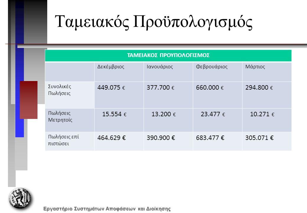 Εργαστήριο Συστημάτων Αποφάσεων και Διοίκησης Ταμειακός Προϋπολογισμός ΤΑΜΕΙΑΚΟΣ ΠΡΟΥΠΟΛΟΓΙΣΜΟΣ ΔεκέμβριοςΙανουάριοςΦεβρουάριοςΜάρτιος Συνολικές Πωλήσεις 449.075 € 377.700 € 660.000 € 294.800 € Πωλήσεις Μετρητοίς 15.554 € 13.200 € 23.477 € 10.271 € Πωλήσεις επί πιστώσει 464.629 €390.900 €683.477 €305.071 €