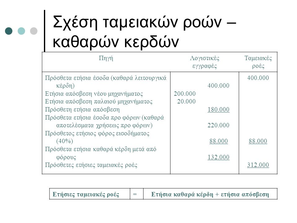 Σχέση ταμειακών ροών – καθαρών κερδών ΠηγήΛογιστικές εγγραφές Ταμειακές ροές Πρόσθετα ετήσια έσοδα (καθαρά λειτουργικά κέρδη) Ετήσια απόσβεση νέου μηχανήματος Ετήσια απόσβεση παλαιού μηχανήματος Πρόσθετη ετήσια απόσβεση Πρόσθετα ετήσια έσοδα προ φόρων (καθαρά αποτελέσματα χρήσεως προ φόρων) Πρόσθετος ετήσιος φόρος εισοδήματος (40%) Πρόσθετα ετήσια καθαρά κέρδη μετά από φόρους Πρόσθετες ετήσιες ταμειακές ροές 200.000 20.000 400.000 180.000 220.000 88.000 132.000 400.000 88.000 312.000 Ετήσιες ταμειακές ροές=Ετήσια καθαρά κέρδη + ετήσια απόσβεση
